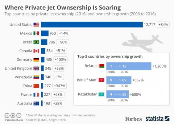Private jet ownership showing private jet flight attendant jobs in countries