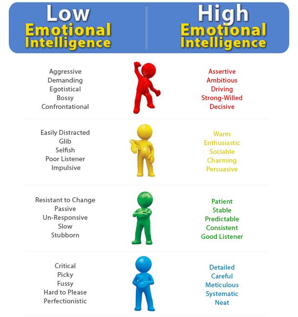 emotional intelligence markers