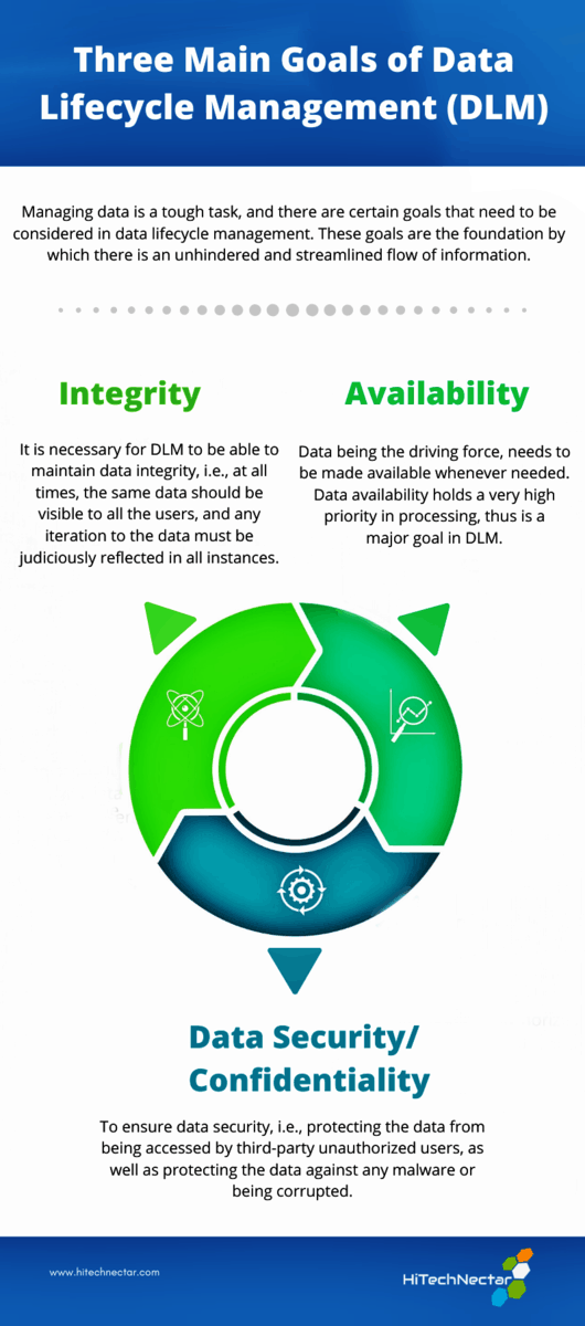 What are the three main goals of data lifecycle management?